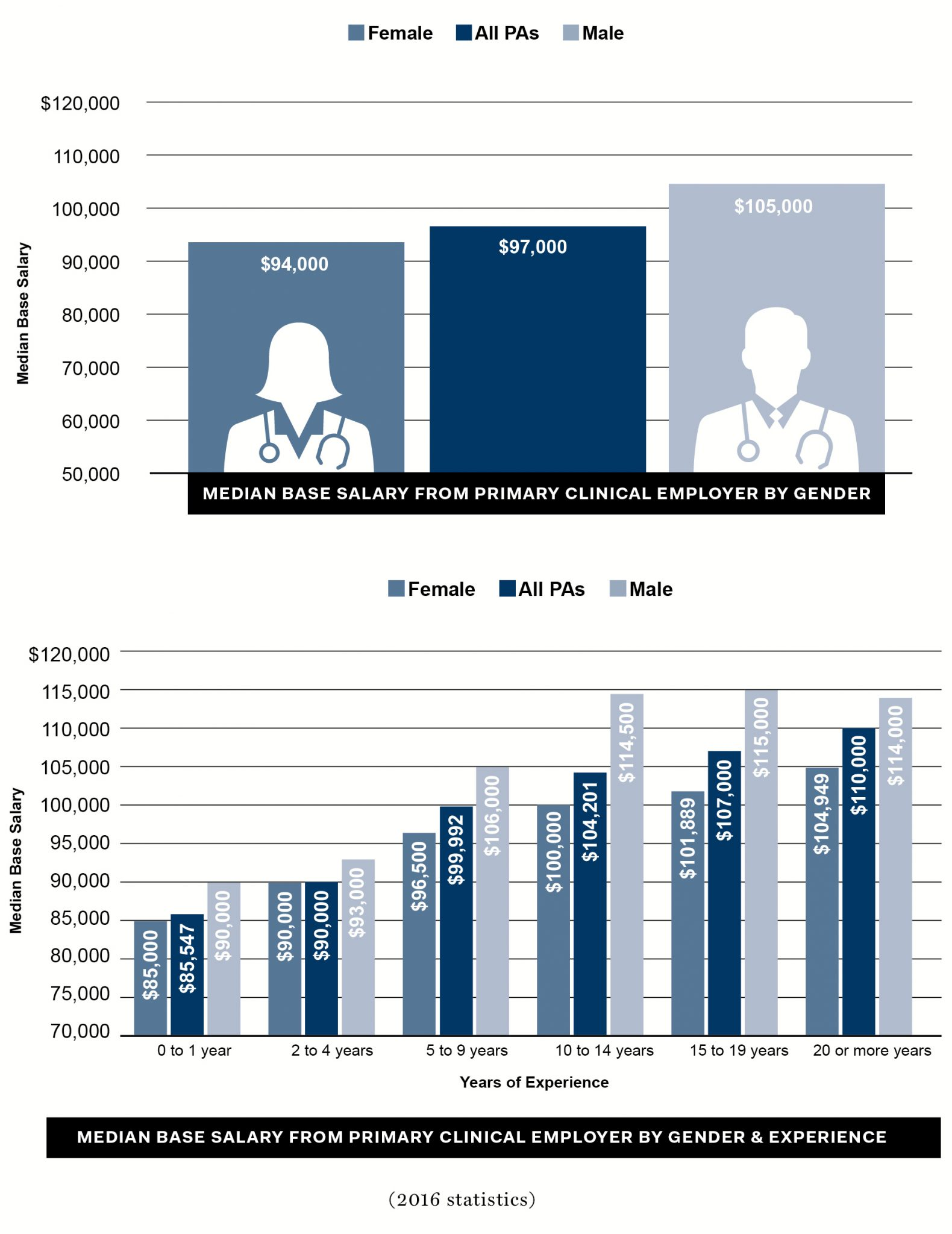 aapa salary report Statistics: AAPA Salary Report at a Glance - ProviderMatching.com